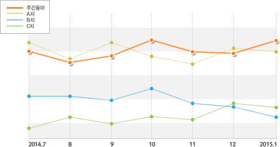 최근 서점판매 분석 그래프 - 자세한 내용은 아래를 확인해 주세요